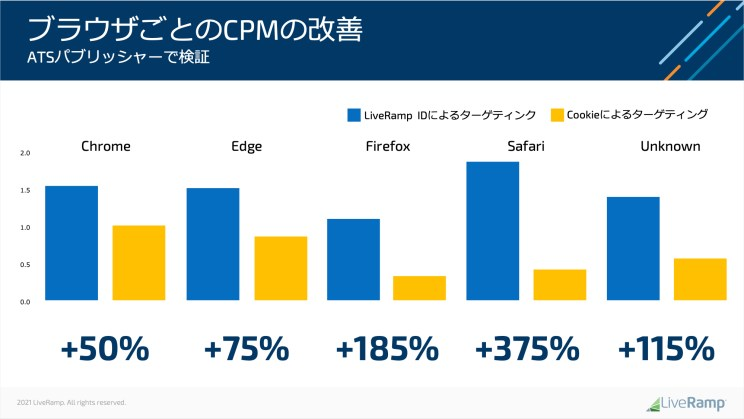 CPMの改善 for DIGIDAY