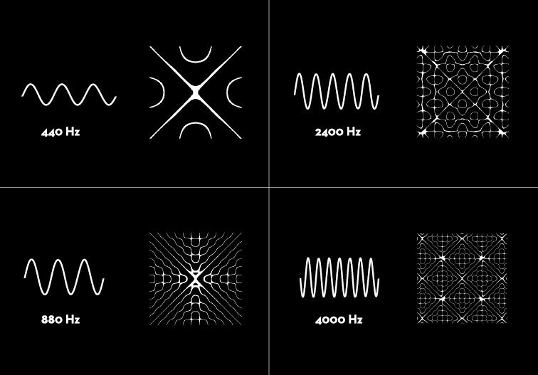 美得不像話!5 個不可思議的聲音可視化藝術設計   DigiLog 聲響實驗室