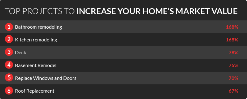 Top ten home improvements to increase home value digiorgi ct for How to increase home value