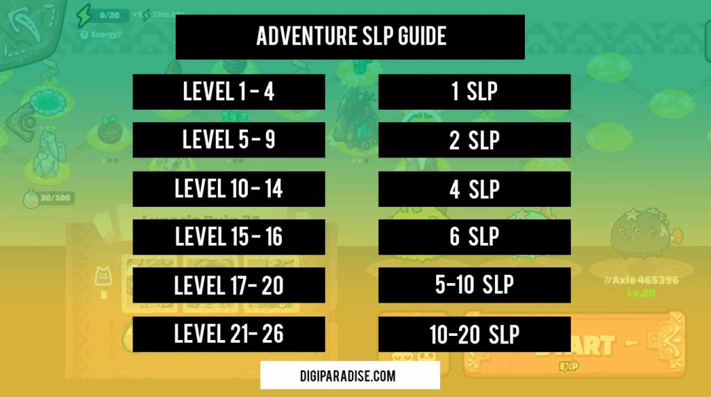 Slp Farming Guide Axie Infinity Digiparadise
