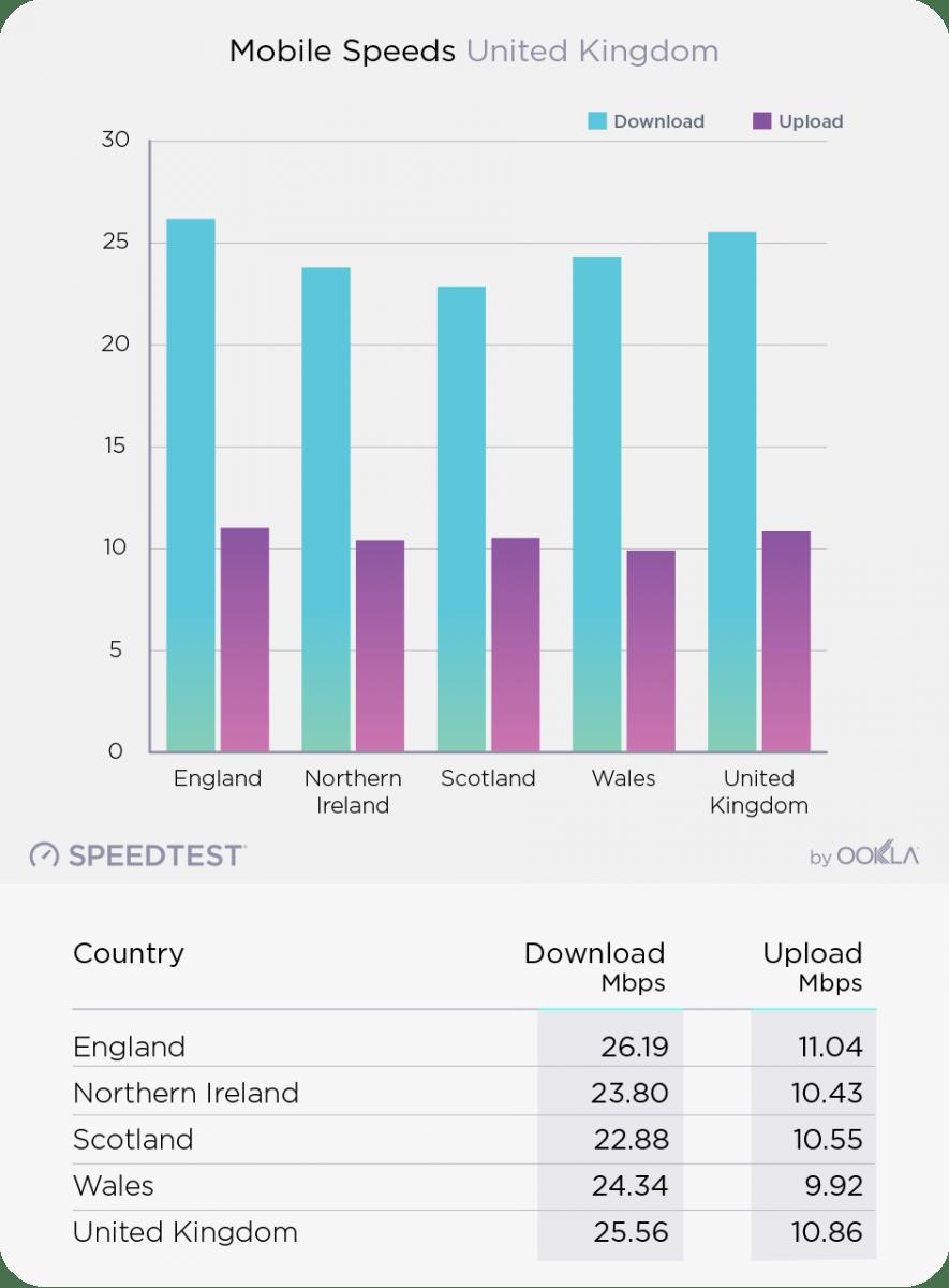 Ookla UK Average Mobile Data Speeds