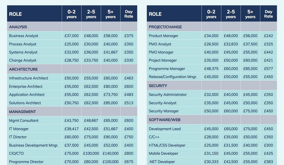 Be-IT Salary Survey 2017