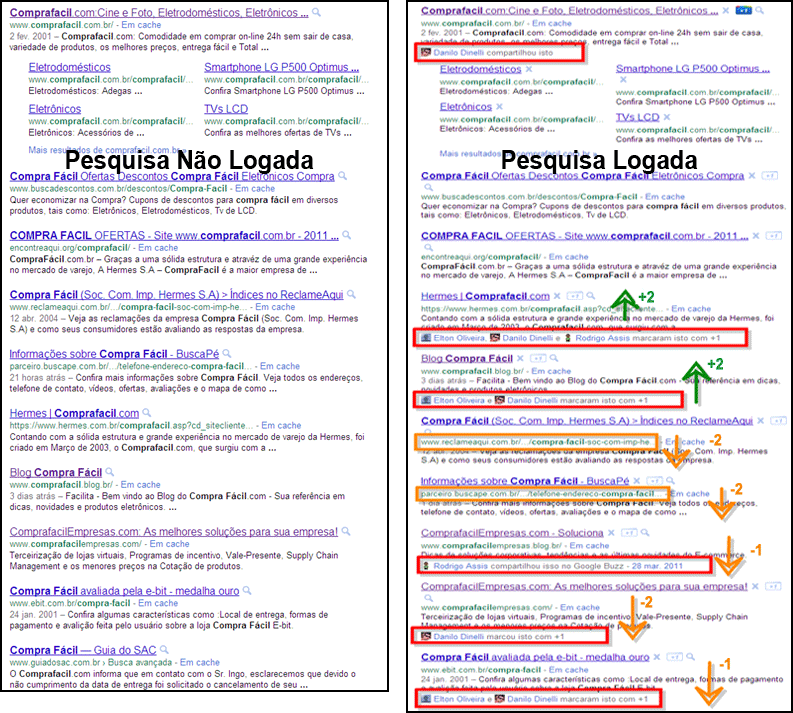 SEO e Social Media - SERP do Google