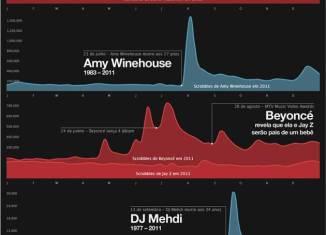 Infográfico Melhores Músicas de 2011