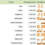 Bancos mais procurados em 2012