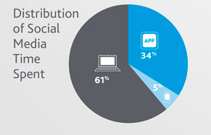 Relatório de Social Media 2012