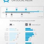 Tempo gasto nas mídias sociais