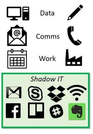 Darstellung der Spannungsfelder im Rahmen der Schatten-IT