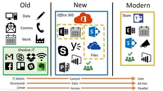 Evolution des Modernen Arbeitsplatz von Microsoft