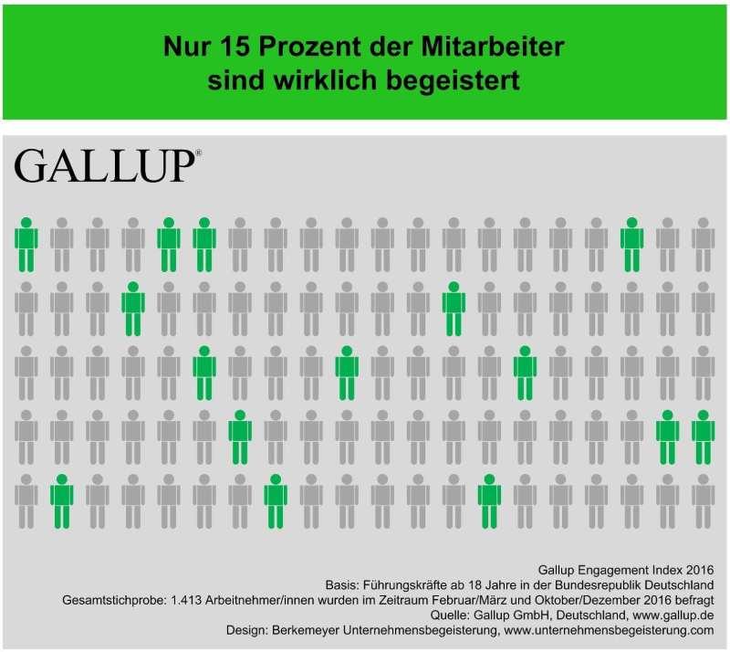 Gallup Studie Copyright Berkemeyer Unternehmensbegeisterung - 1