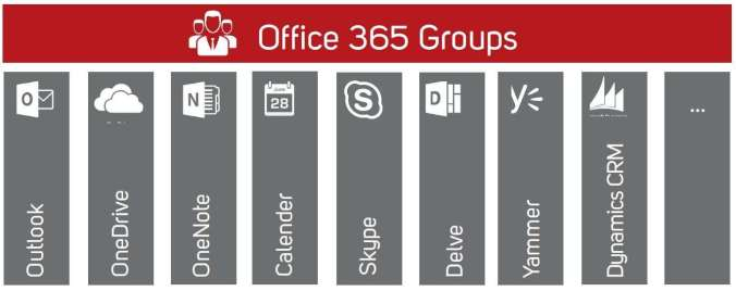 Microsoft Office 365 Groups Feature Überischt zum Thema Collaboration
