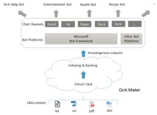 Microsoft QnA Maker die Technologie im Backend