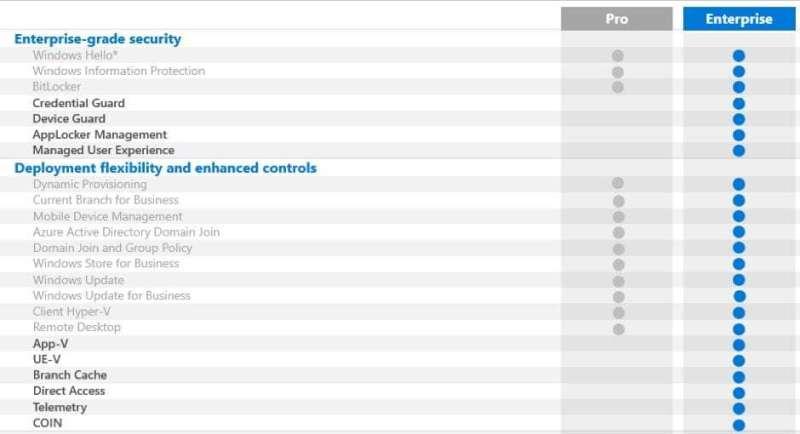 Übersicht der Funktionen von Windows 10 Pro vs Windows 10 Enterprise
