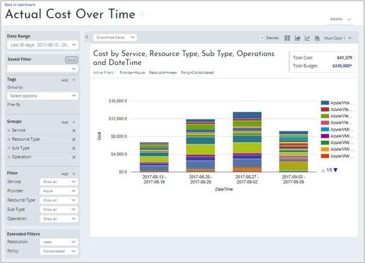 Microsoft Azure Coast Management Dashboard mit der darstellung der einzelnen Kostenblöcke nach Service, Resource und Typ