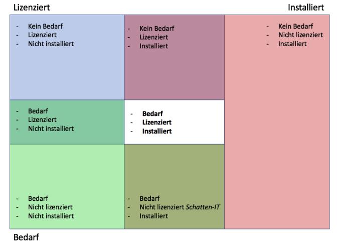 Das Bild zeigt die einzelnen bereiche des Software Portfolios in einem Unternehmen - Lizensiert, Installiert, Bedarf