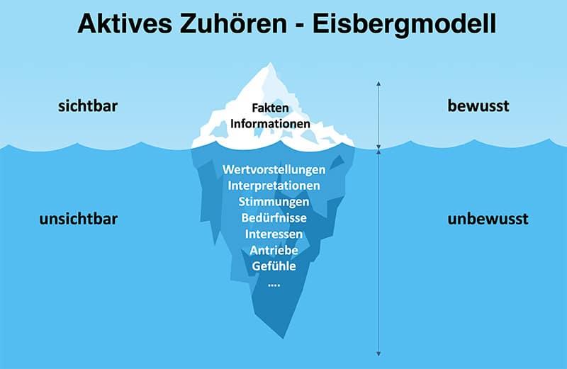 Aktives Zuhören im B2B Vertrieb: Eisbergmodell