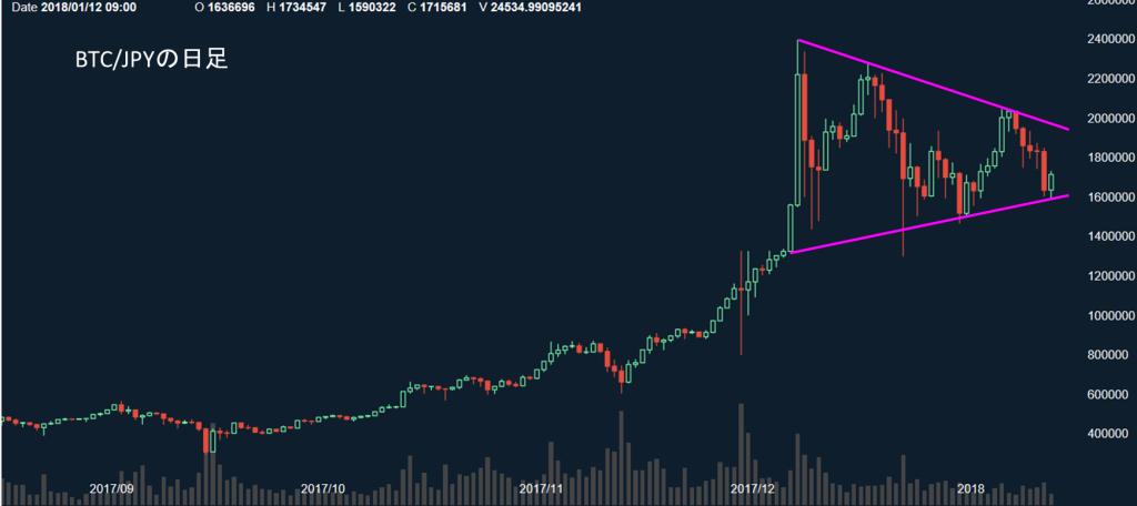 ビットコインのチャート20180112