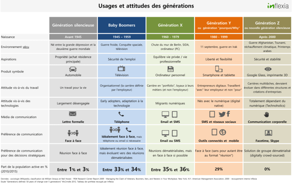 generations-usages1-1024x642