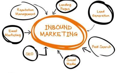 15 outils Inbound Marketing indispensables en 2021