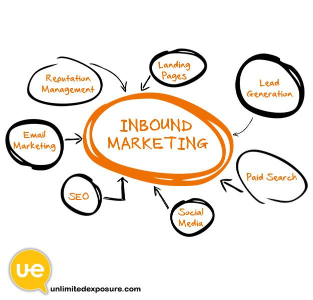 15 outils Inbound Marketing indispensables en 2020