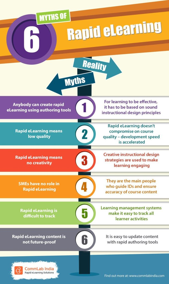 6 Myths Of Rapid eLearning — eLearning Infographics – La ...