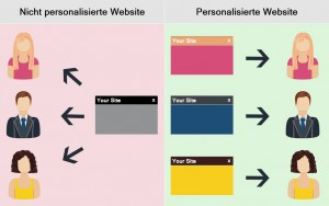 personalisierte-website-ux trends