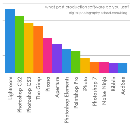 Post-Production-Software