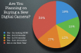 64% of Our Readers Are Planning on Buying a Camera in the next Year – Poll Results