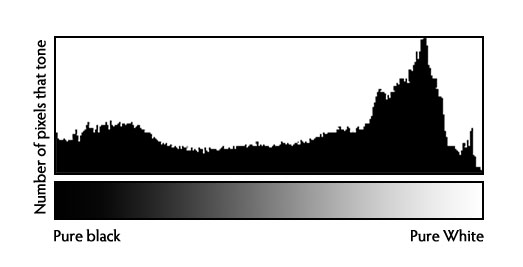how to use the histogram