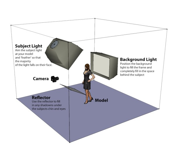Image: Lighting Diagram - A Simple Two Light Setup