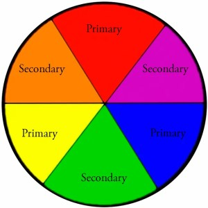 Image: A Basic Colour Wheel showing Primary and Secondary Colours