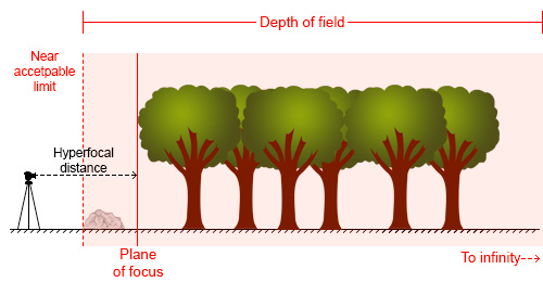 Hyperfocal Distance Diagram 2