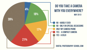 77% of dPS Readers Take A Camera Everywhere [POLL Results]
