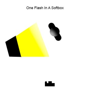 The softbox is positioned to the left of the camera and aimed at the subject as the subject is turned toward the light. The camera shoots from the shadow side of the subject, allowing the light to just kiss the contour of the subject from the side.