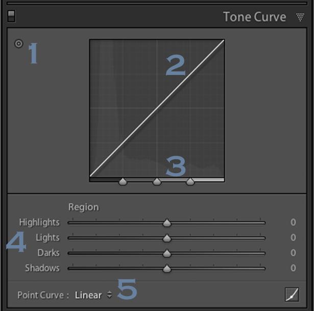 Lightroom's Tone Curve Explained