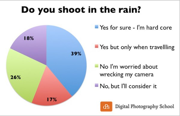 Do you Shoot in the Rain? – Poll Results