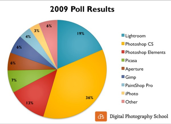 Results of the post-processing poll