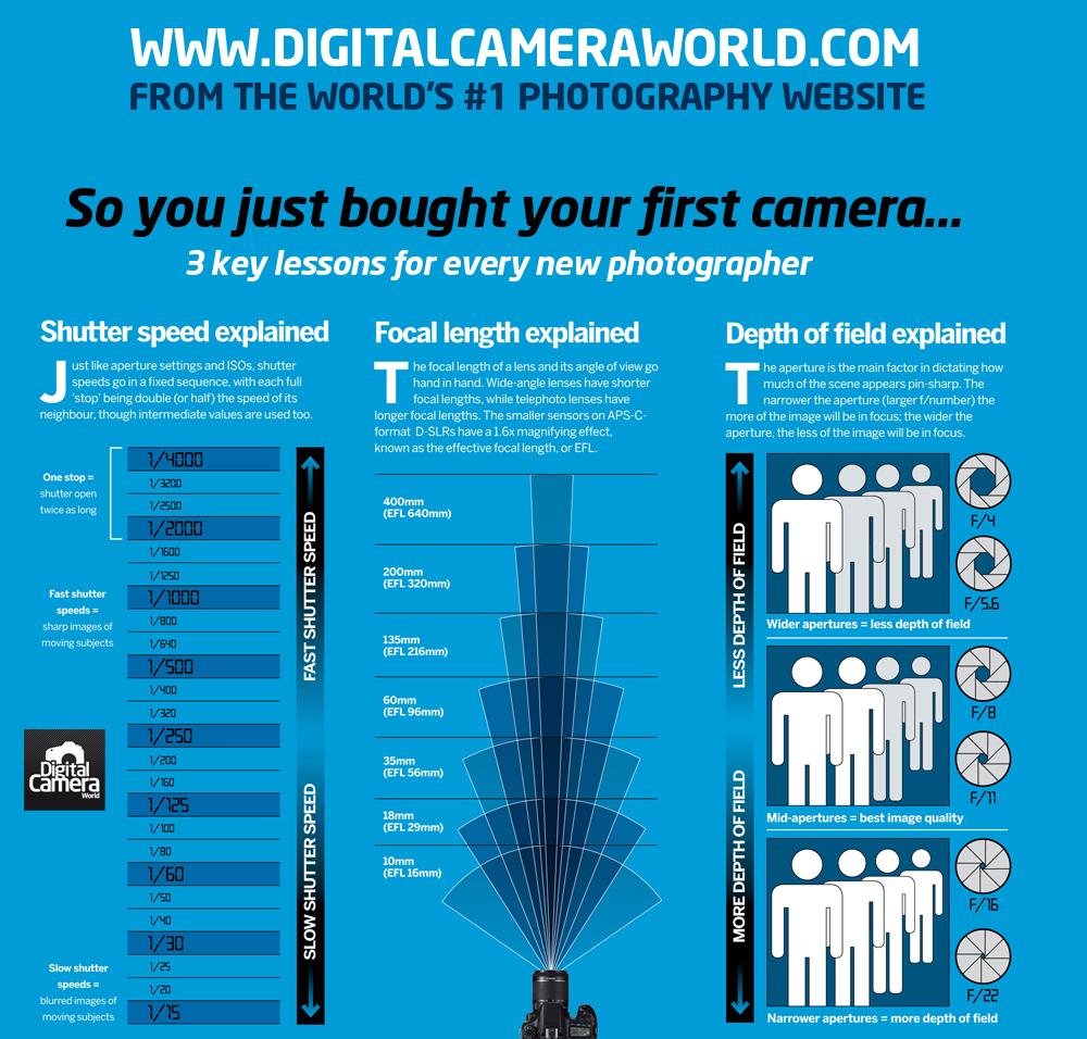 DGMD E-10: Exposing Digital Photography