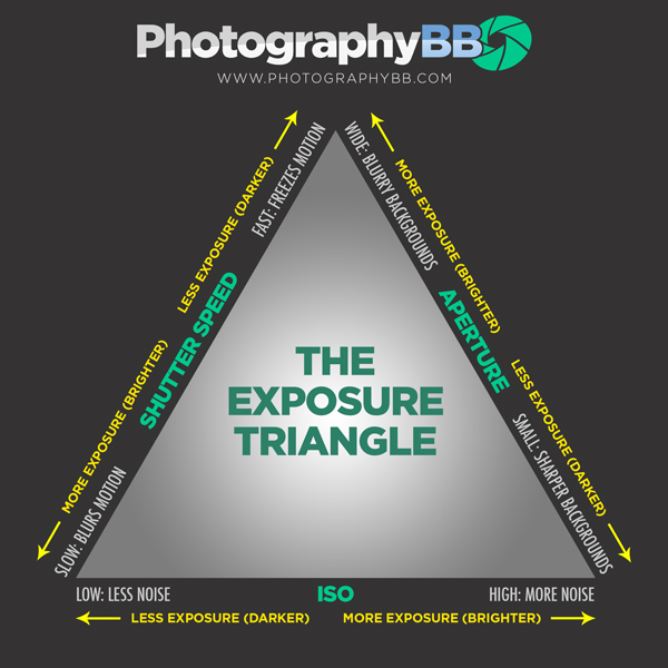 Photographybb exposure triangle