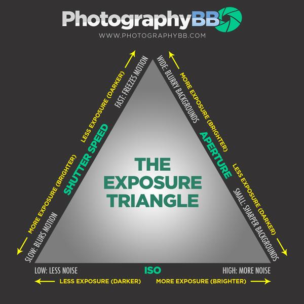 Photographybb exposure triangle