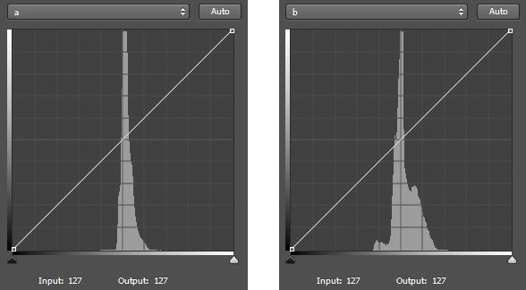 Histogram showing A & B channels