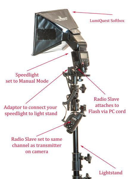off-camera flash setup diagram