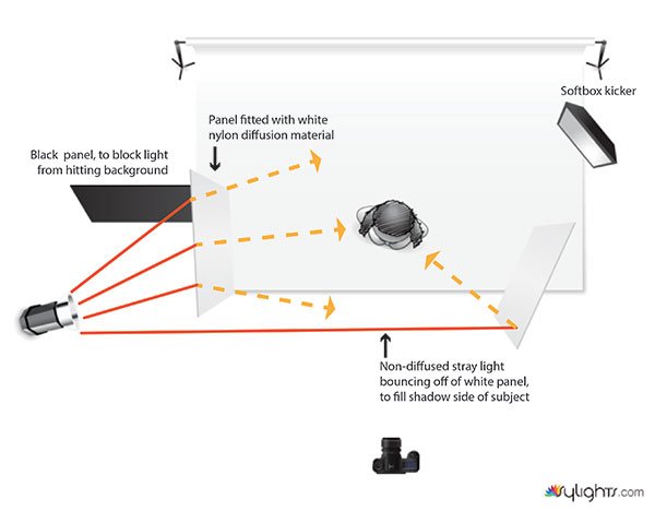 10 reasons to ditch your softbox for a light paneldiagram showing how to bounce stray light with light panels