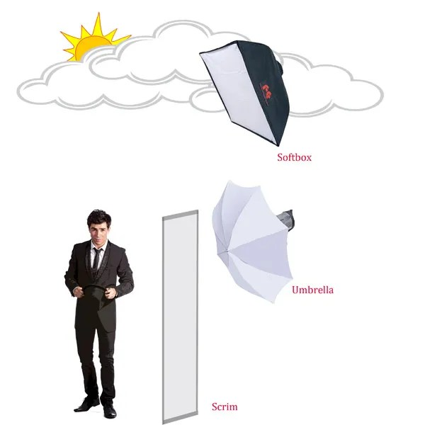 Umbrella Like A Softbox: A Beginners Guide To Light Modifiers