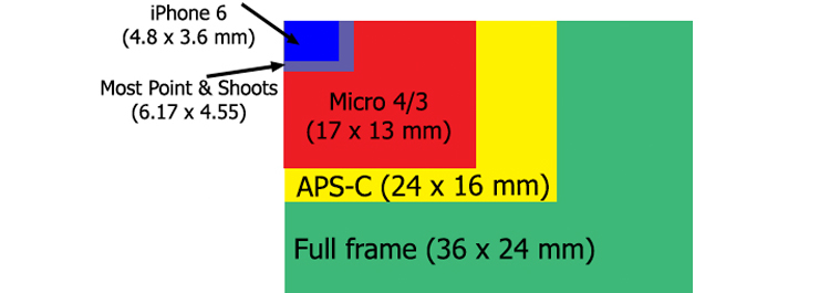6 Benefits of Using Cameras With Larger Sensors