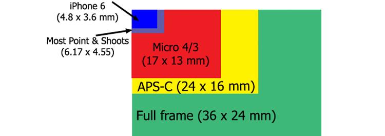 """Résultat de recherche d'images pour """"size sensor iphonex full frame"""""""