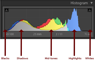 histogram-info
