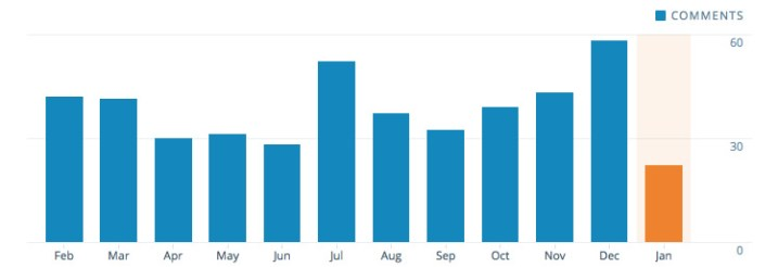 I ran my blog for almost a year and a half before getting any regular commenters. Now I get about 40 comments each month, a number with which I am very happy.