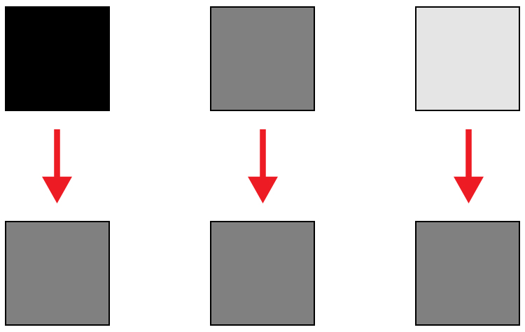 Here is an illustration of what your camera meter will do. Tones will end up 50% grey.
