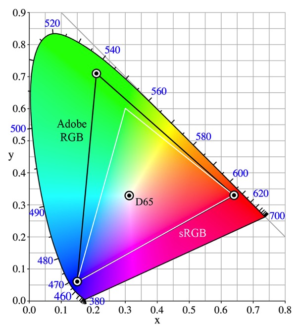 Comparison between wide and standard gamut monitor color